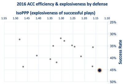 Georgia Tech defensive efficiency & explosiveness