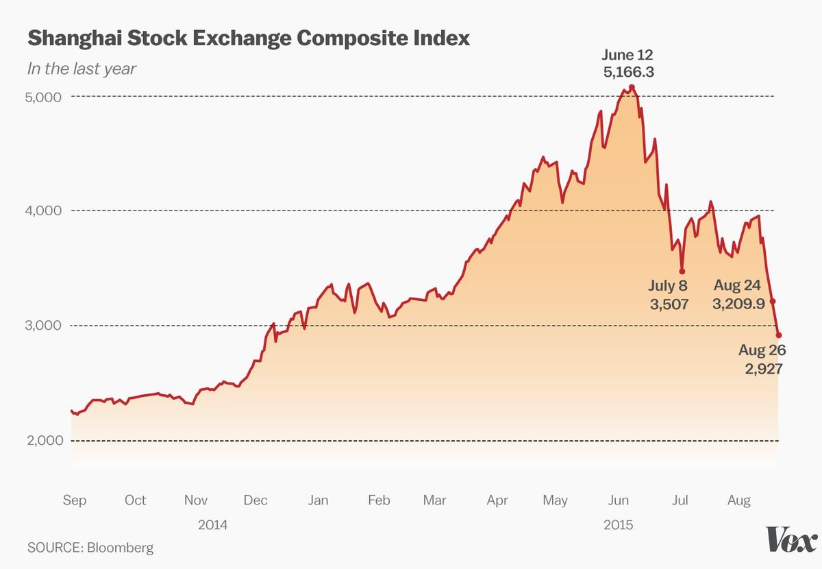 china s stock market crash explained in charts vox