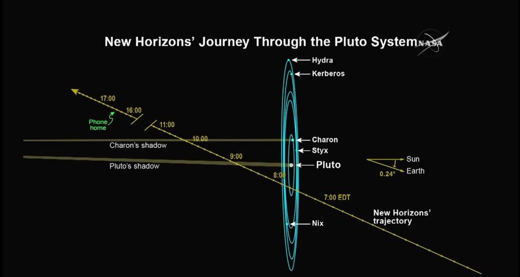 pluto trajectory
