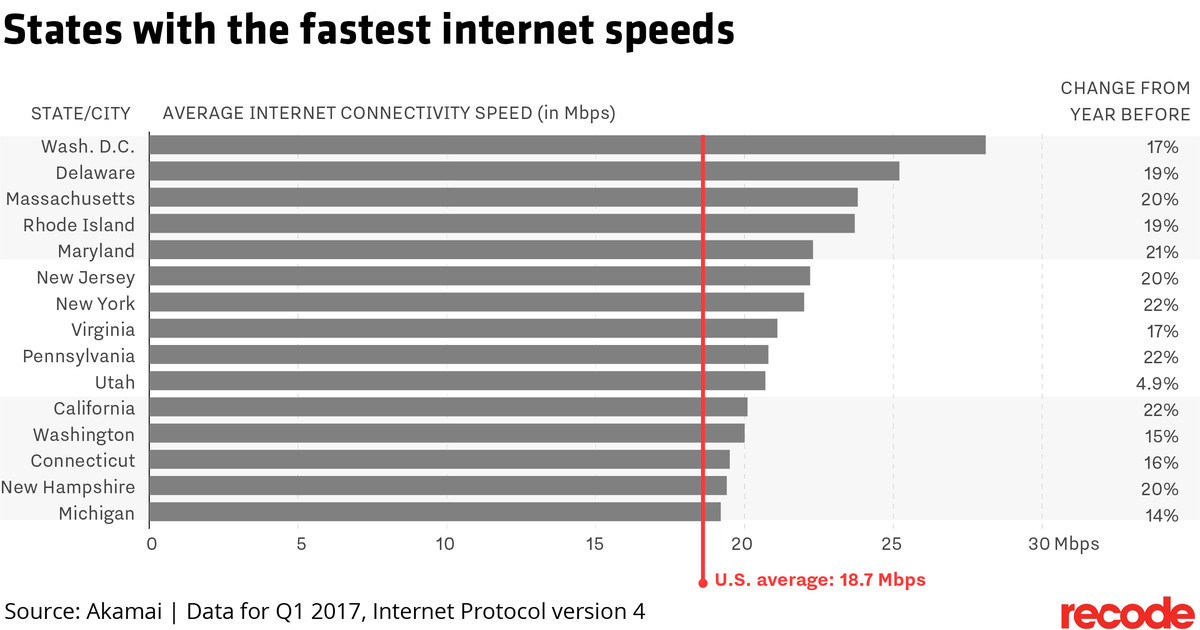 Cost U Less >> These are the states with the fastest — and slowest — internet speeds - Recode
