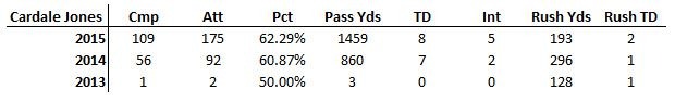 Cardale Stats
