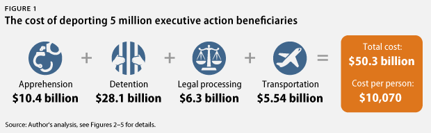 CAP deportation infographic