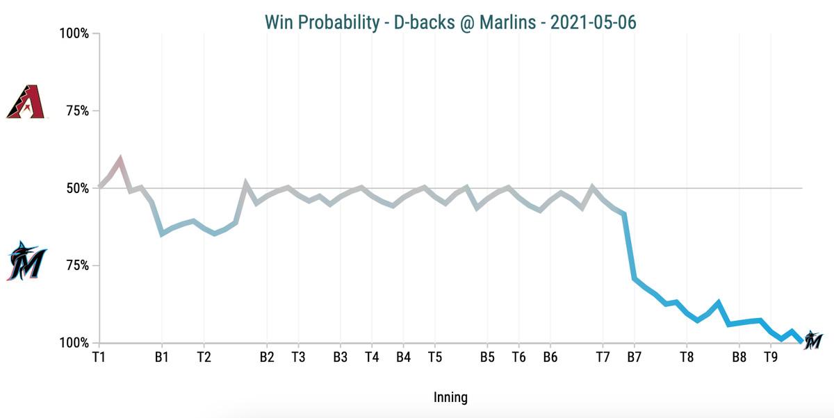 Win Probability Chart - D-backs @ Marlins