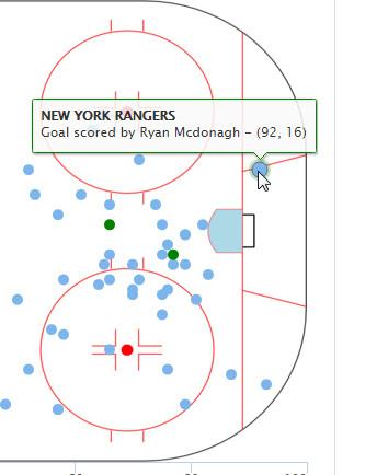 mcdonagh goal