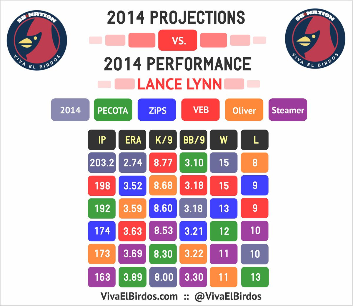 Lance Lynn 2014 projections and results