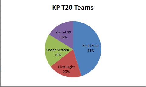 KenPom T20 teams