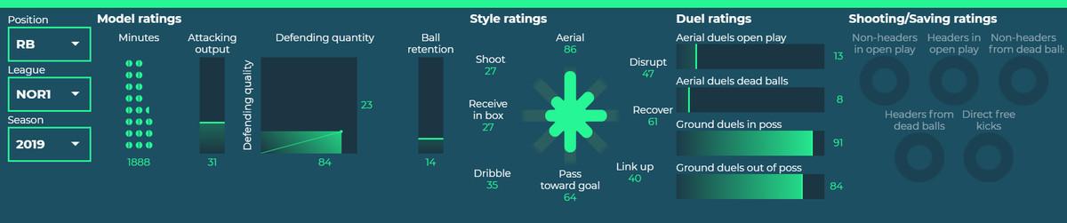 Ronald Hernandez style ratings