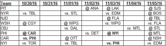 Metropolitan Division schedule for 10-30 through 11-5