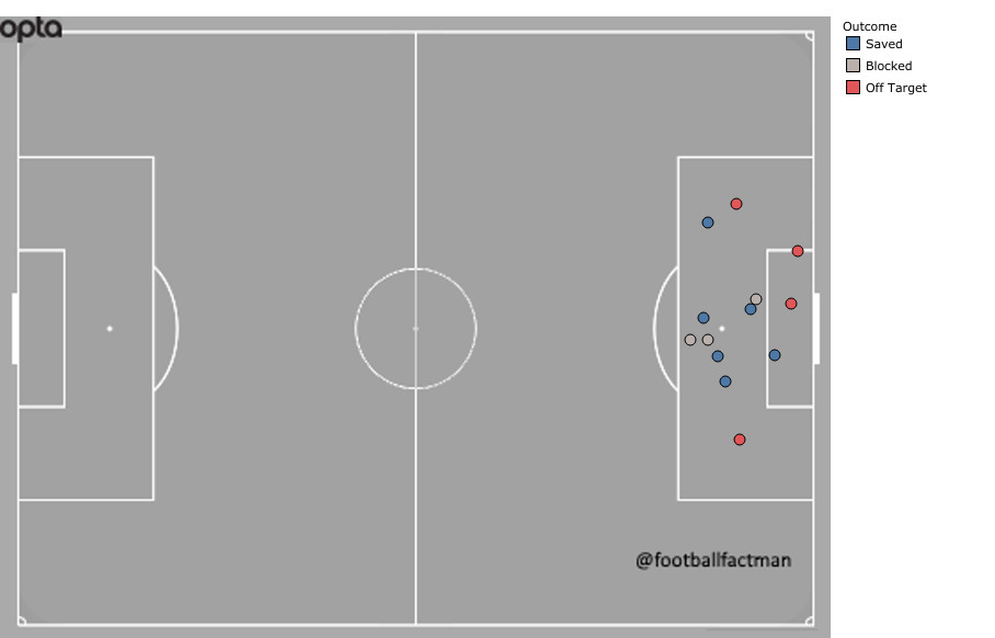 Shot chart for Marcus Berg showing about a dozen missed chances inside the 18-yard box