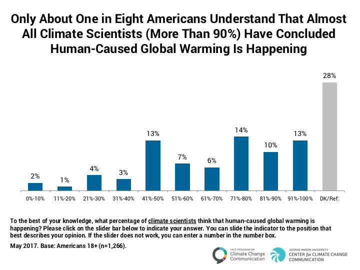 A chart showing that only about 1 in 8 Americans Understand that almost all climate scientists have concluded that human caused global warming is happening.