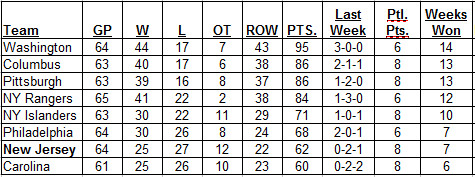 Metropolitan Division Standings as of the morning of 3-5-2017