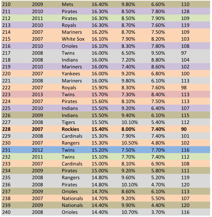 Data courtesy of FanGraphs