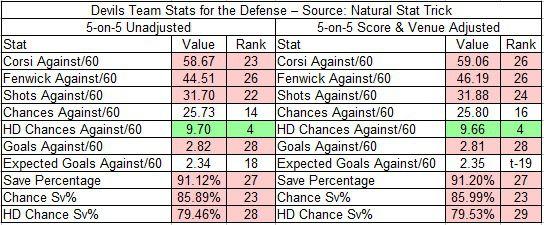 2018-19 Devils Team Defense Stats