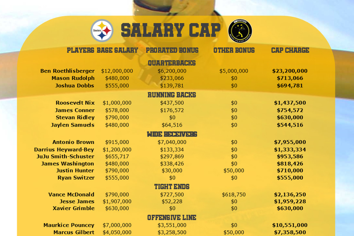 There Are Many Downsidesociated With Leveon Bells Prolonged Absence From The Pittsburgh Steelers But The Impact On The Teams Salary Cap Position