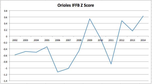 Orioles IFFB z score