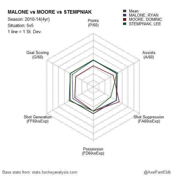 Malone vs Moore vs Stempniak 2010-14