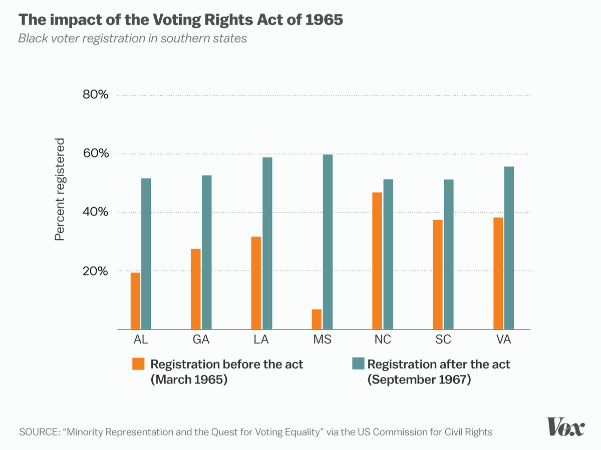 Voting Rights Act Impact Black Voters