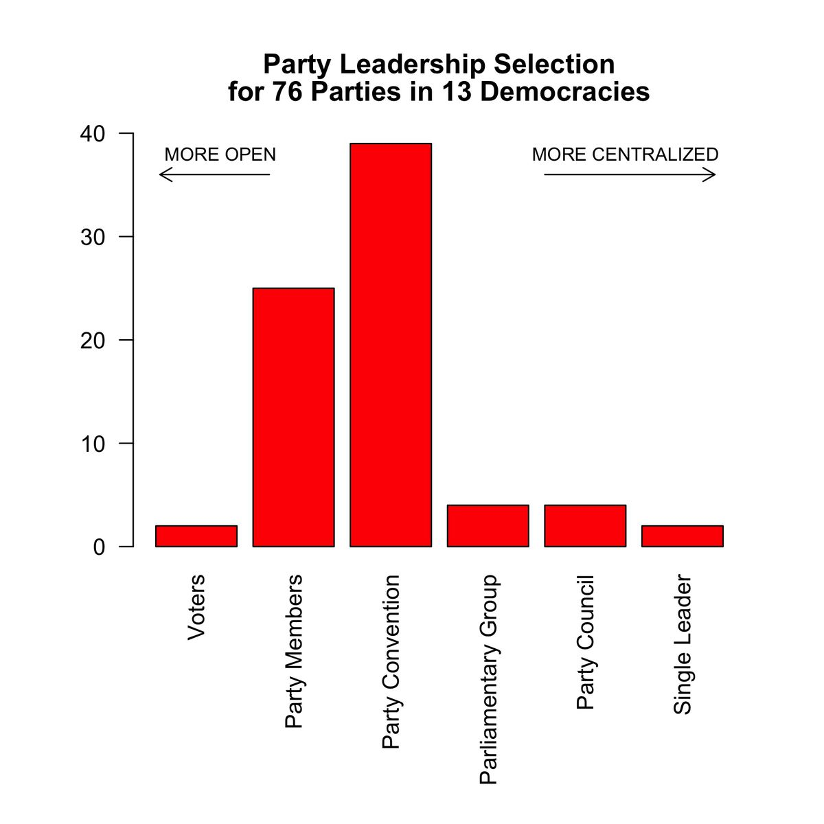 Data and classifications from Pilet and Cross (2014),The Selection of Political Party Leaders in Contemporary Parliamentary Democracies. Countries included are Australia, Austria, Belgium, Canada, Germany, Hungary, Israel, Italy, Norway, Portugal, Romania, Spain, and the United Kingdom.