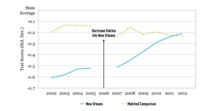 Student achievement in New Orleans increased relative to similar school districts.