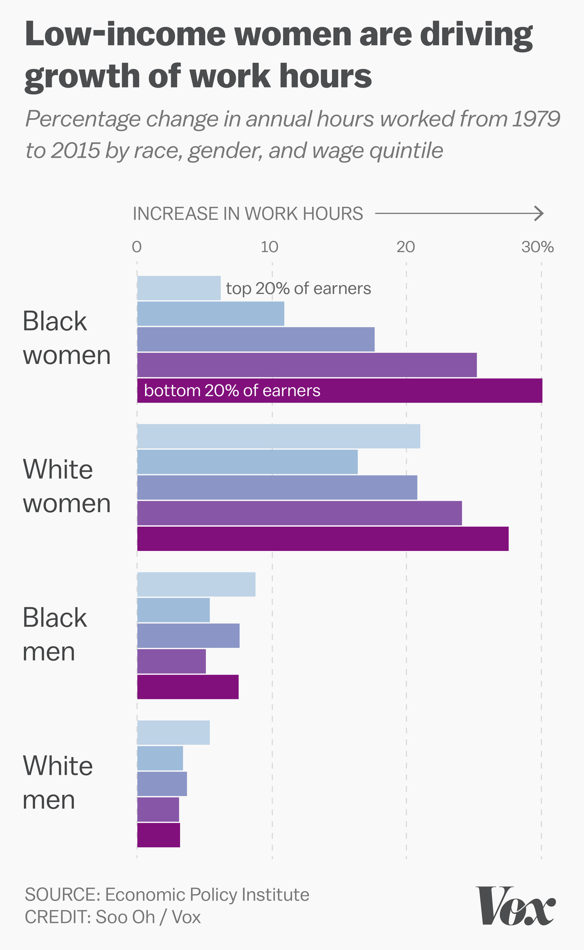 Grouped bar chart split up by race, gender, and wage group showing the increase of hours worked since 1979.