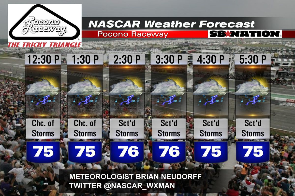 30 day weather forecast