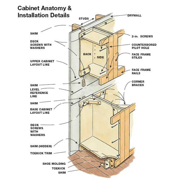 How To Hang Kitchen Cabinets How to Hang Kitchen Cabinets   This Old House