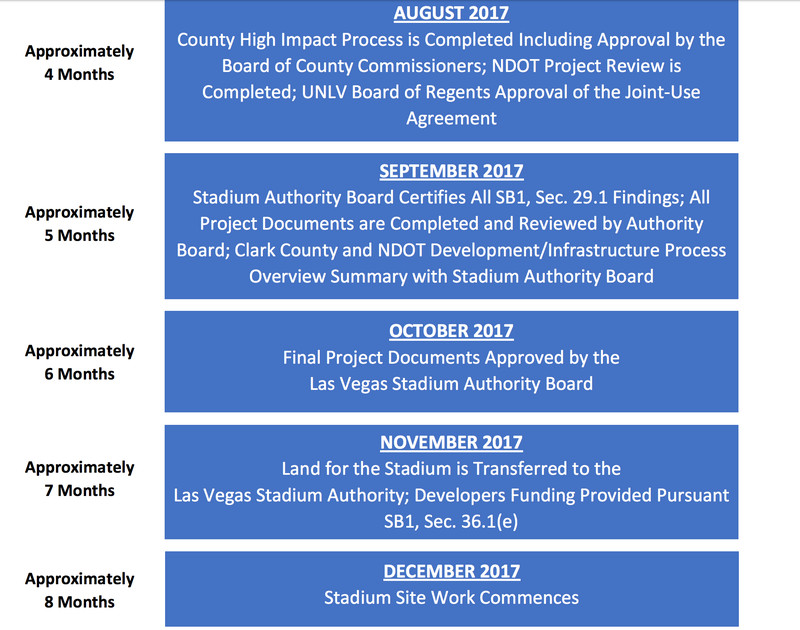 Raiders Las Vegas Stadium Construction Timeline Is Very Tight
