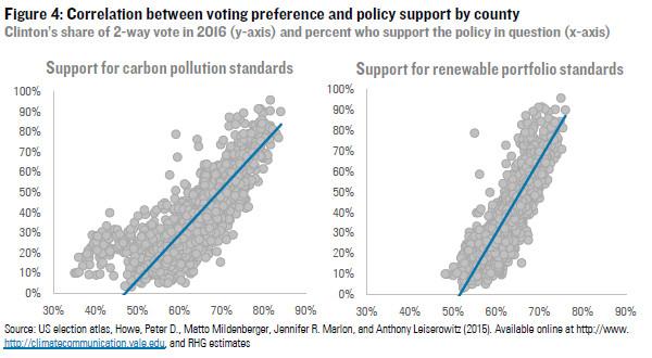 partisan correlation
