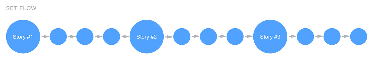 Illustration showing a completely set flow, where the user says a single prompt to move forward in the experience