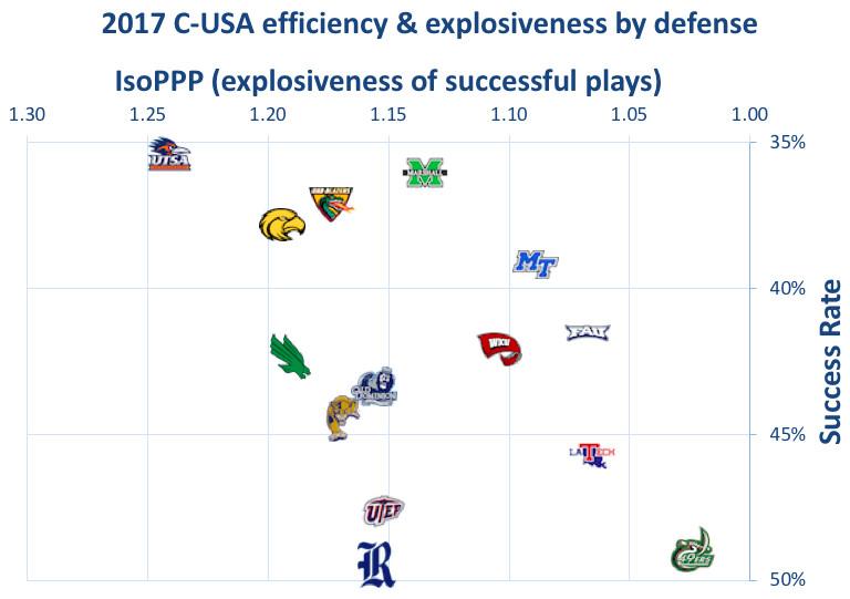 2017 C-USA defenses