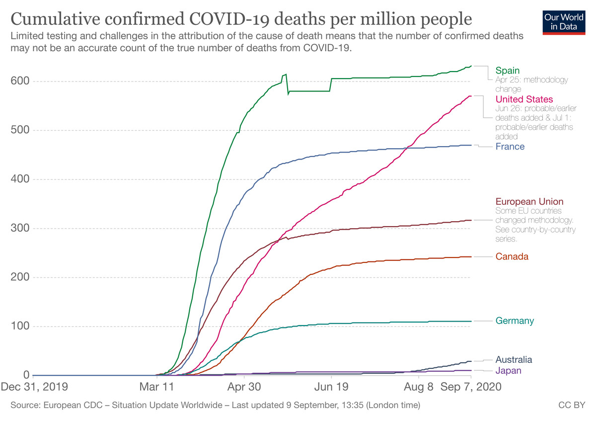 How The Us S Covid 19 Death Toll Compares To Other Rich Countries Vox