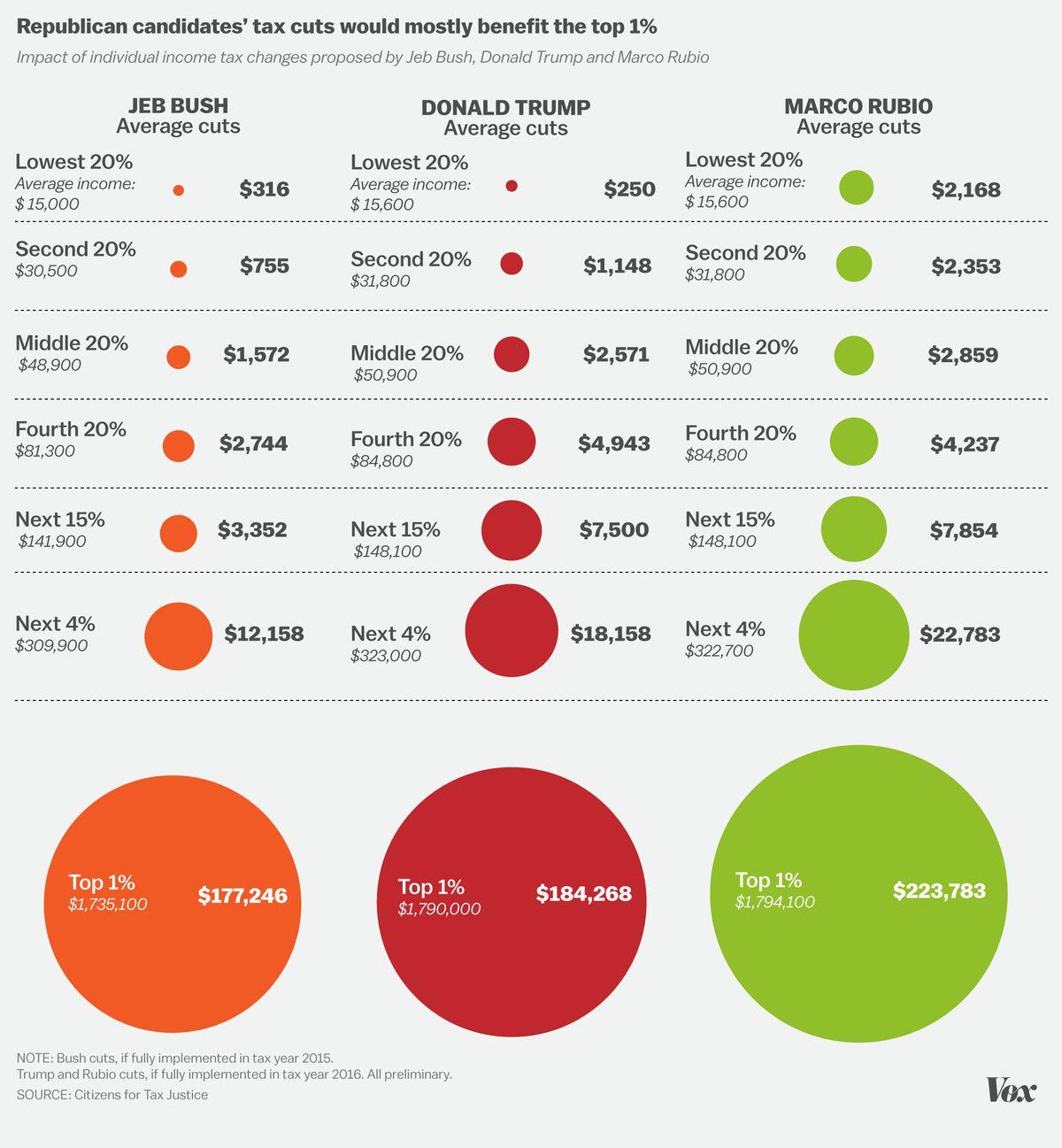 Bush, Trump, and Rubio tax plans, compared