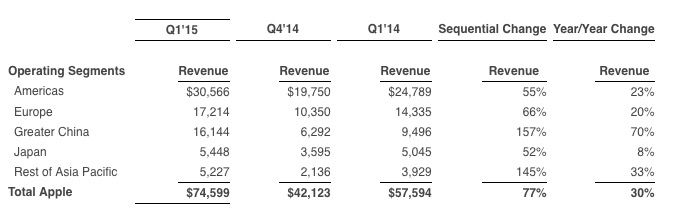 apple revenue growth by geography