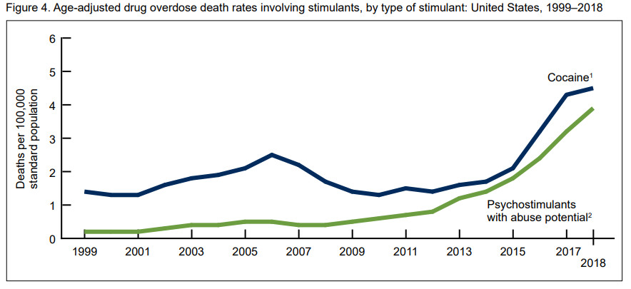 A chart showing stimulant overdose deaths by year.