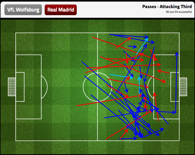Real Madrid only completed 66.7% of their attacking third passes in the first half