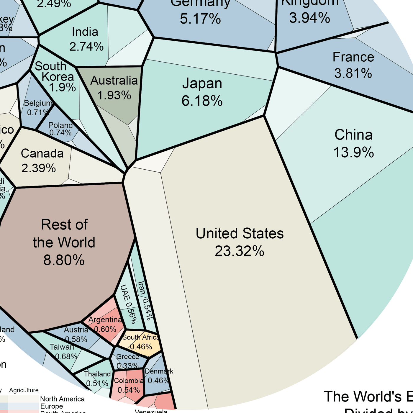 This Striking Diagram Will Change How You Look At The World Economy