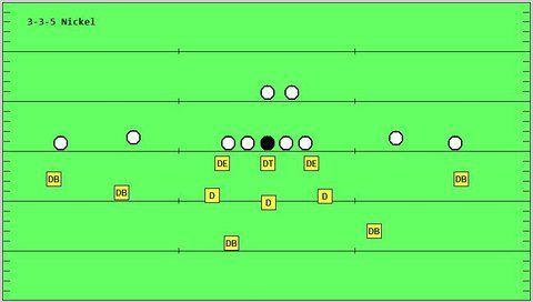 3-3-5 defense (image via wikimedia.org)
