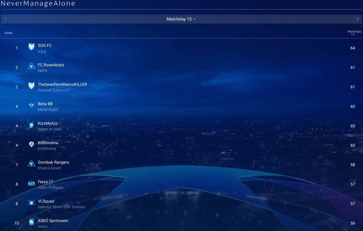 Congrats to the UEFA Champions League Fantasy NMA League Winner