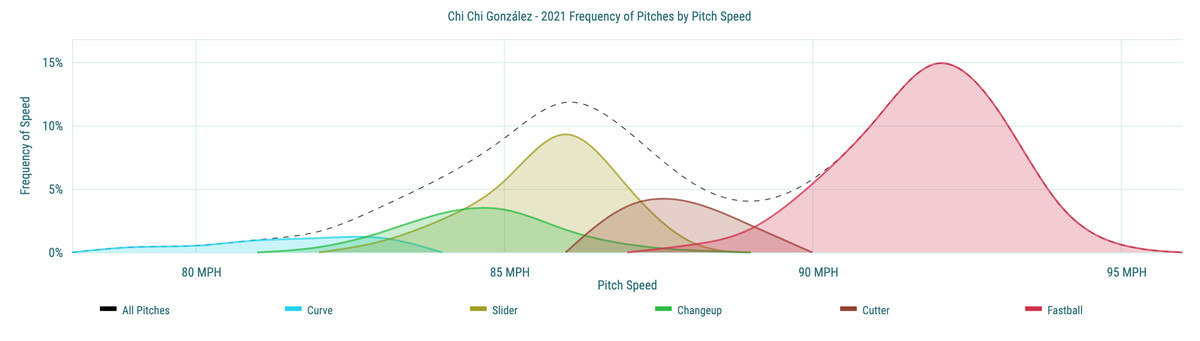 Chi Chi González - 2021 Frequency of Pitches by Pitch Speed