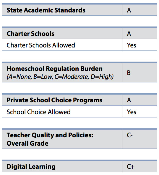 The breakdown of Arizona's grade from ALEC's 2017 Report Card on American Education.
