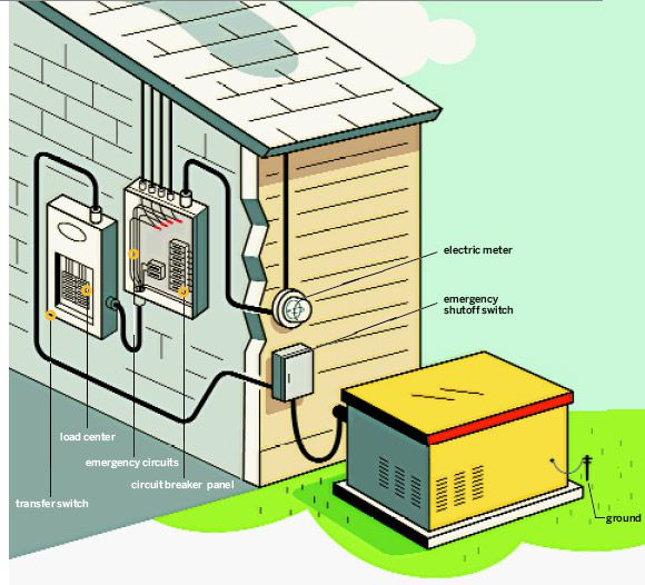 How to Install a Stand-by Generator - This Old House   Home Emergency Generator Wiring Schematics      This Old House