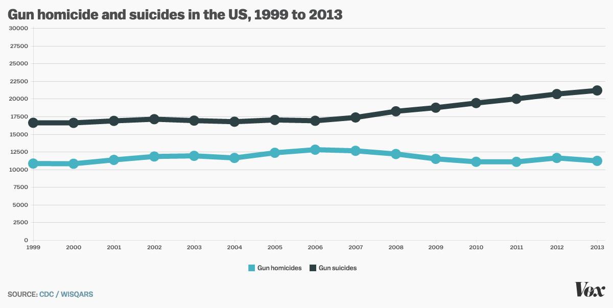 gun suicide gun homicide
