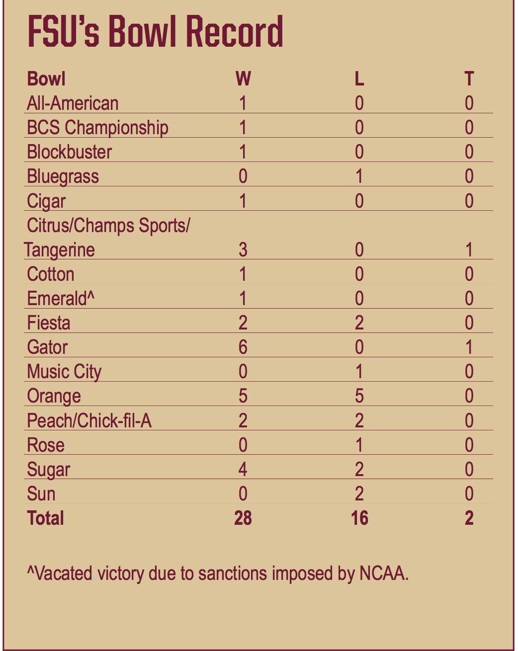 Longest Bowl Streak Fsu Has New Record No Matter What Ncaa Says