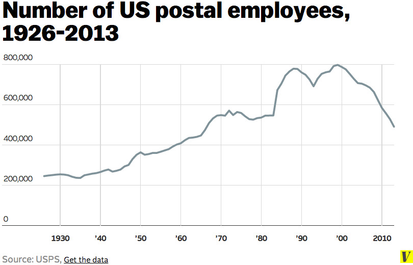 USPS employees