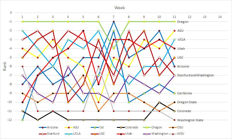 Pac-12 rankings- Week 11a
