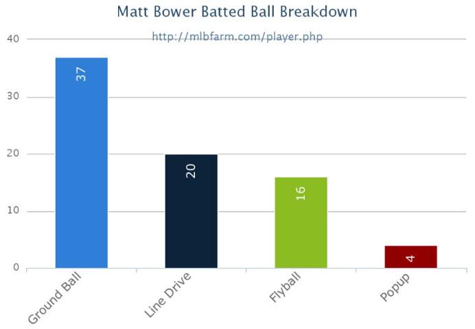 Matt Bowers Batted Ball Profile