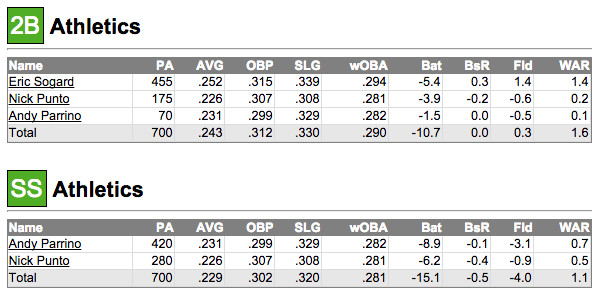 Fangraphs middle infield projection