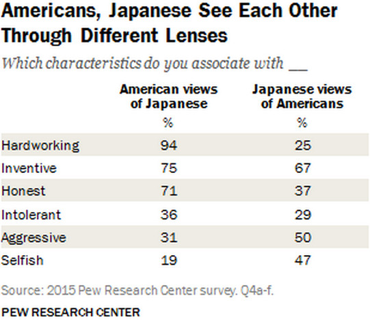 pew chart japanese americans