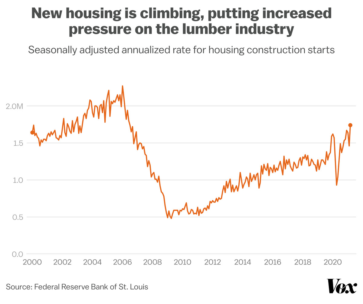 A line chart showing housing starts from 2000.