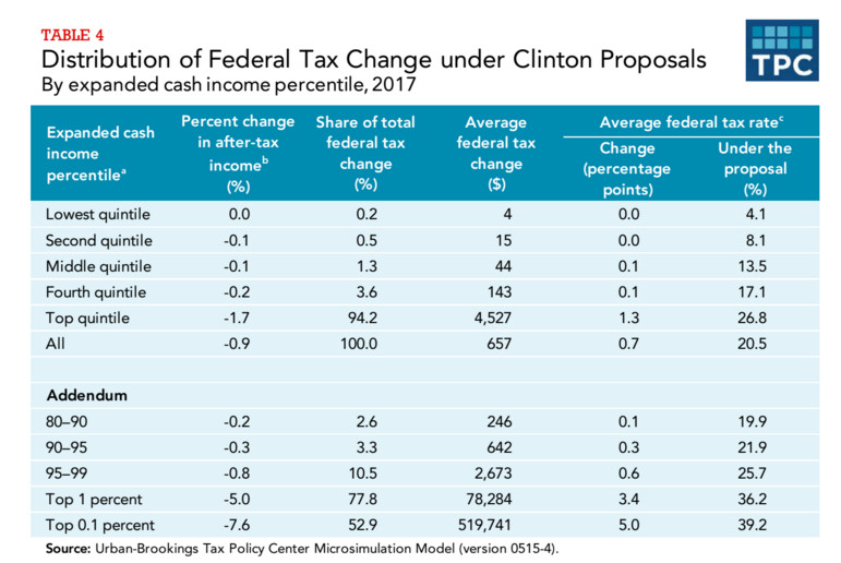 Hillary Clinton's tax changes, by income group